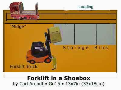 Forklifting in a Shoebox