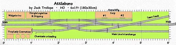 Trollope layout